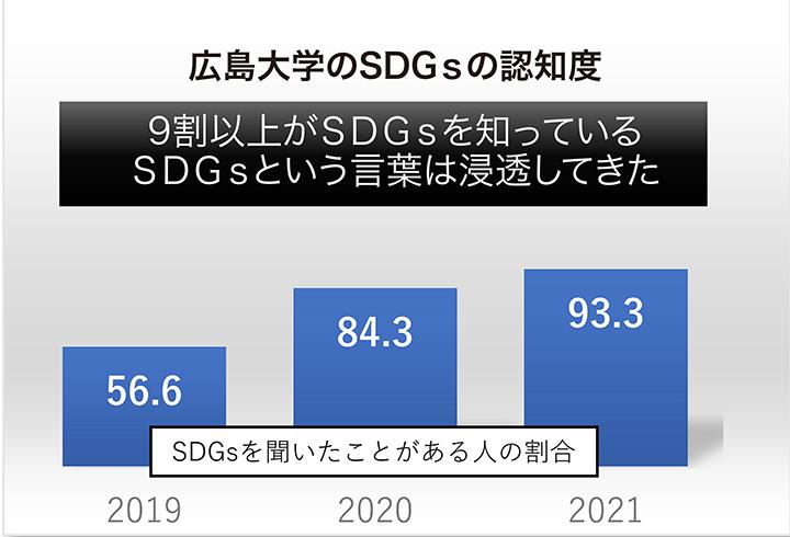 広大SDGsアンケート